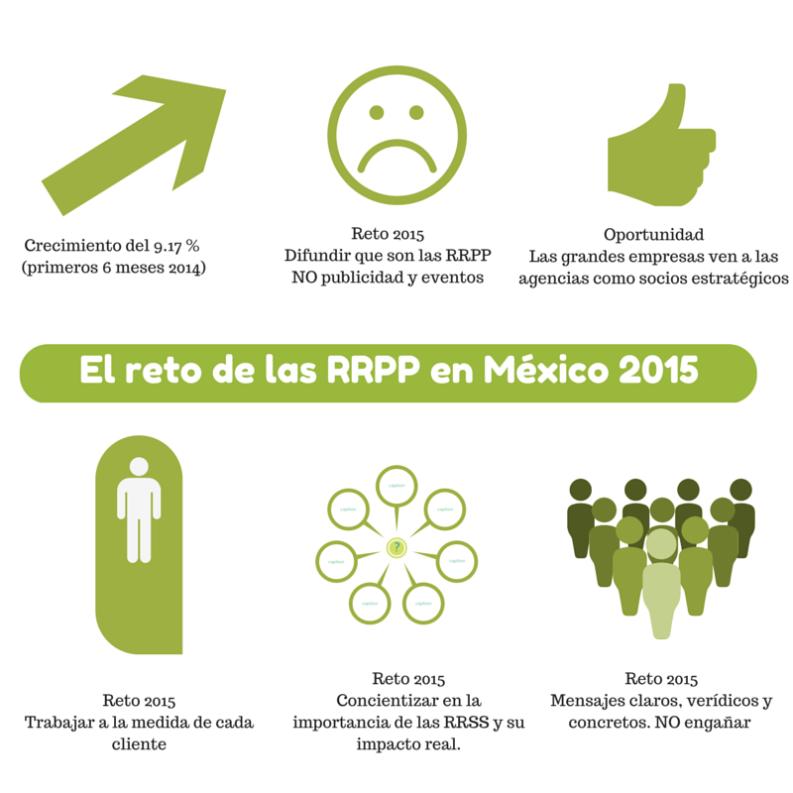 RRPP 2015